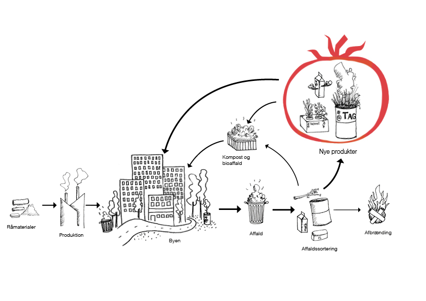 CirkulærØkonomi diagram_dansk_web_av